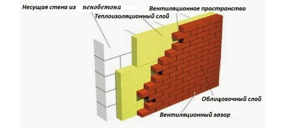 Фото ремонт фасада частного дома