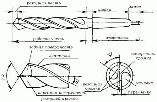 Назначение режущего инструмента сверла ассортимент металлообрабатывающих инструментов